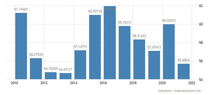 china manufactures imports percent of merchandise imports wb data