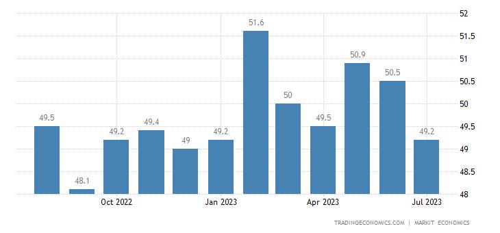 China Caixin Manufacturing PMI