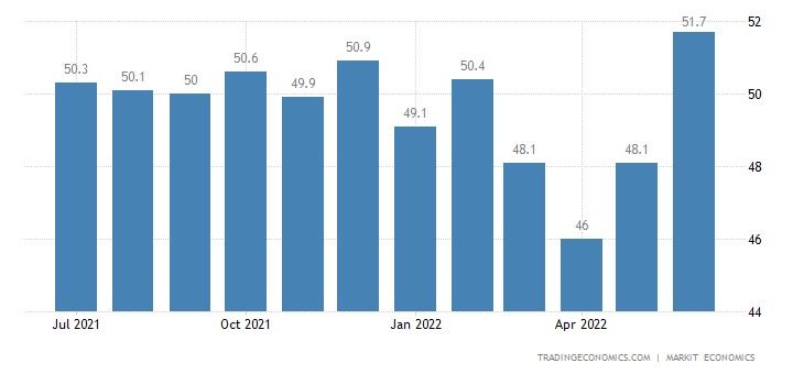 China Caixin Manufacturing PMI