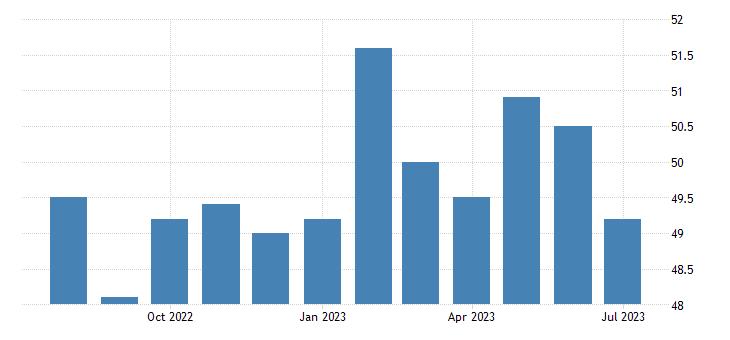 China Caixin Manufacturing PMI | 2019 | Data | Chart