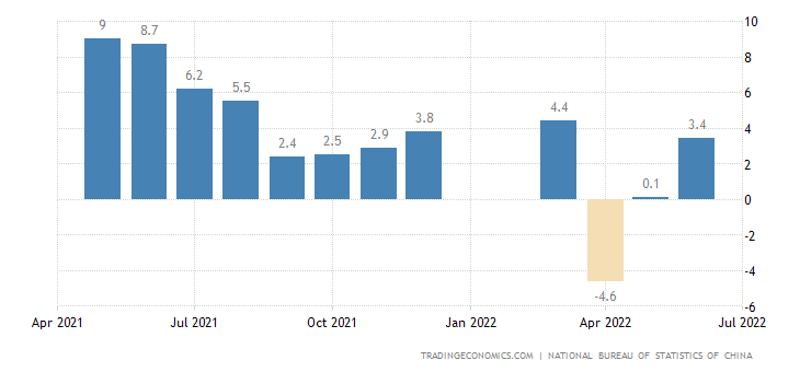 China Manufacturing Production