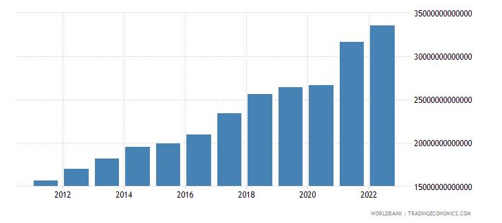china manufacturing value added current lcu wb data