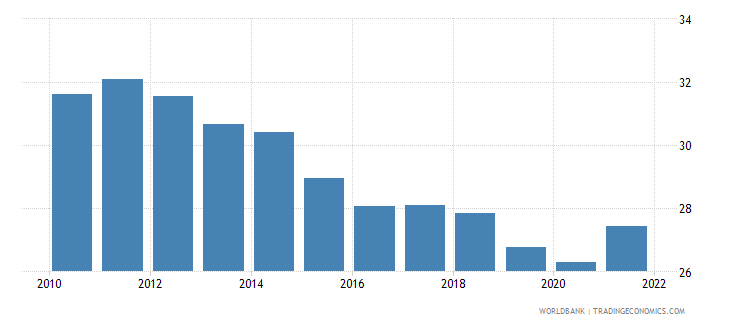 china manufacturing value added percent of gdp wb data