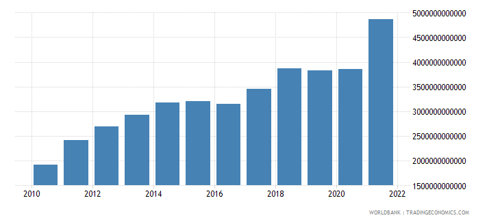 china manufacturing value added us dollar wb data