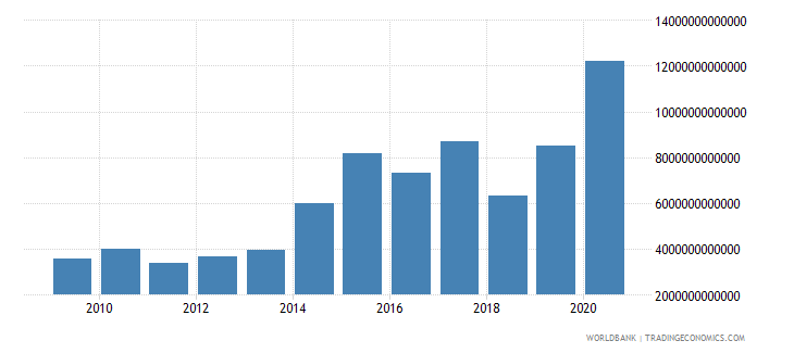 china market capitalization of listed companies us dollar wb data