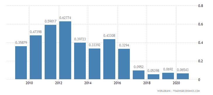 china merchandise exports by the reporting economy residual percent of total merchandise exports wb data