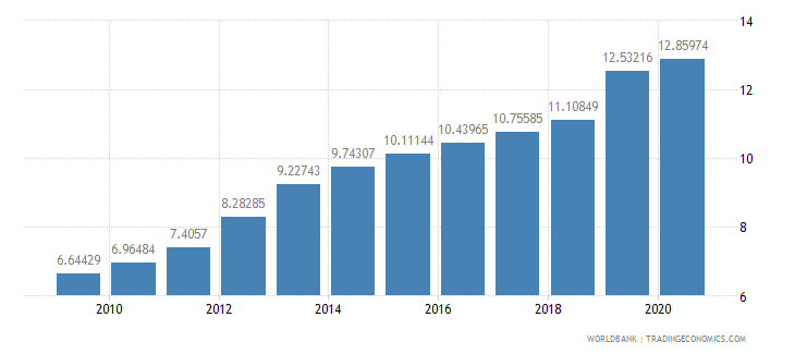 china merchandise exports to developing economies in east asia  pacific percent of total merchandise exports wb data