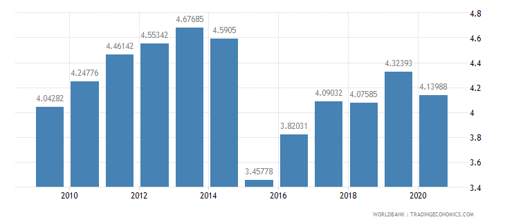 china merchandise exports to developing economies in europe  central asia percent of total merchandise exports wb data