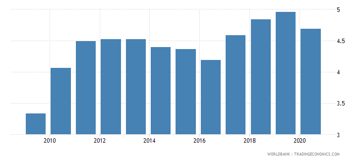 china merchandise exports to developing economies in latin america  the caribbean percent of total merchandise exports wb data