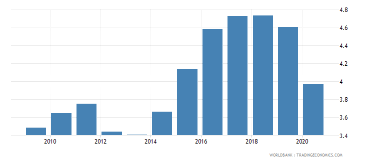 china merchandise exports to developing economies in south asia percent of total merchandise exports wb data