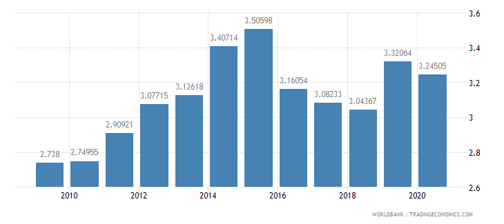china merchandise exports to developing economies in sub saharan africa percent of total merchandise exports wb data
