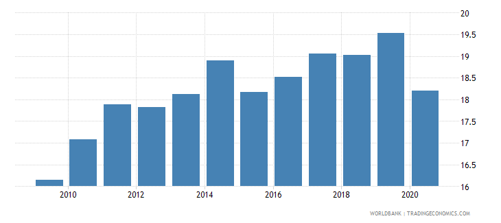 china merchandise exports to developing economies outside region percent of total merchandise exports wb data