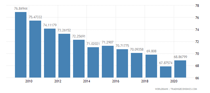 china merchandise exports to high income economies percent of total merchandise exports wb data