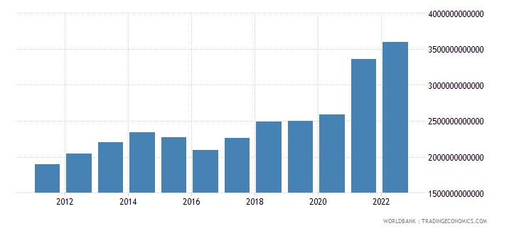 china merchandise exports us dollar wb data