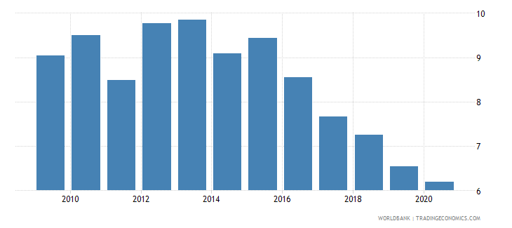 china merchandise imports by the reporting economy residual percent of total merchandise imports wb data