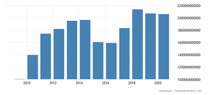 china merchandise imports by the reporting economy us dollar wb data