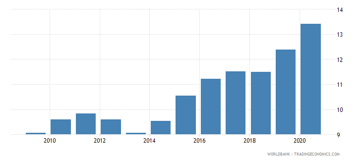 china merchandise imports from developing economies in east asia  pacific percent of total merchandise imports wb data