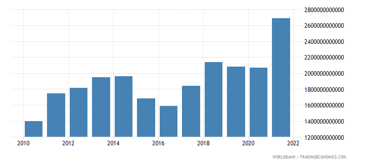 china merchandise imports us dollar wb data