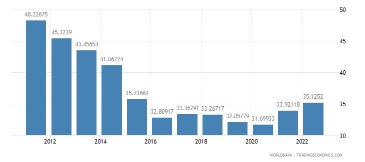 china merchandise trade percent of gdp wb data