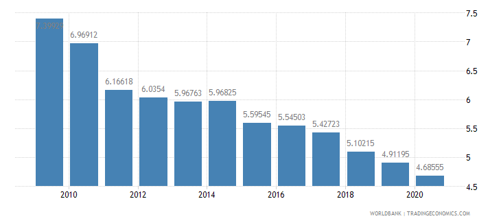 china military expenditure percent of central government expenditure wb data