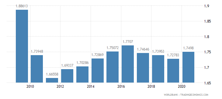 china military expenditure percent of gdp wb data