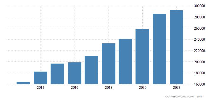 China Military Expenditure