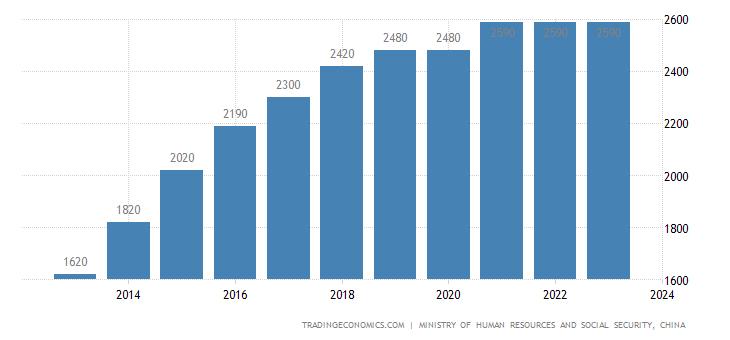 China Minimum Monthly Wages 2019 Data Chart Calendar Forecast