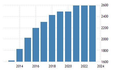 China Minimum Monthly Wages 2006 2019 Data2020 2022 2006 2019 Data 2020 2022