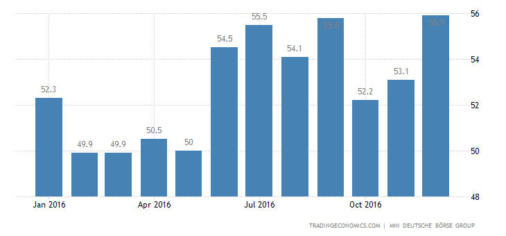 MNI China Business Sentiment Indicator