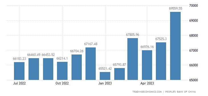 China Money Supply M1