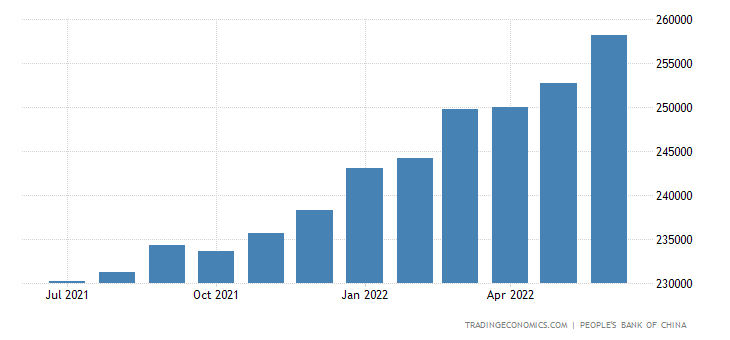 China Money Supply M2
