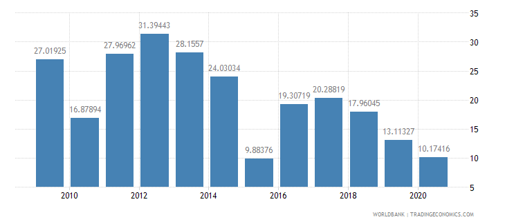 china multilateral debt service percent of public and publicly guaranteed debt service wb data