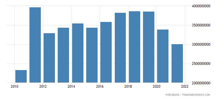 china multilateral debt service tds us dollar wb data