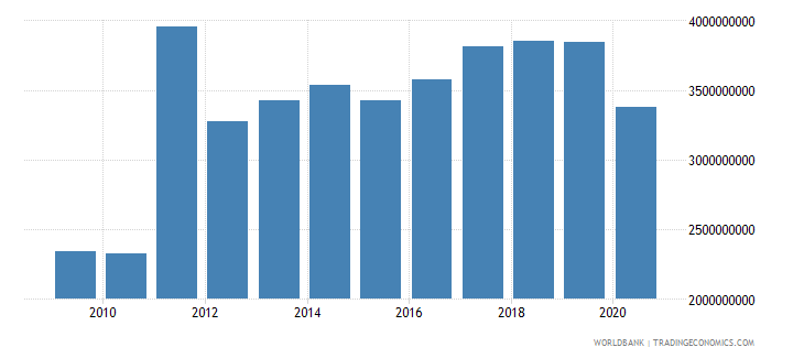 china multilateral debt service tds us dollar wb data