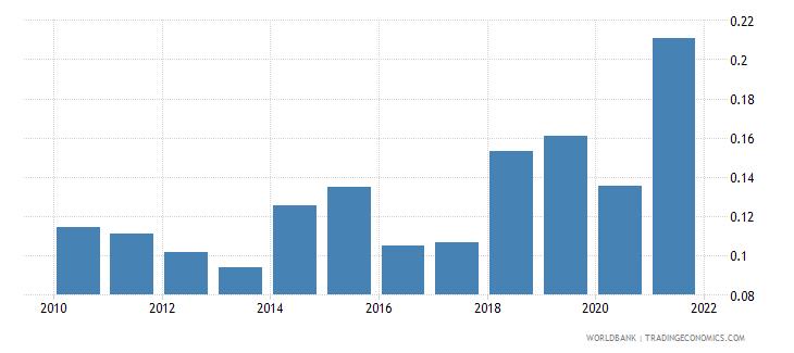 china natural gas rents percent of gdp wb data