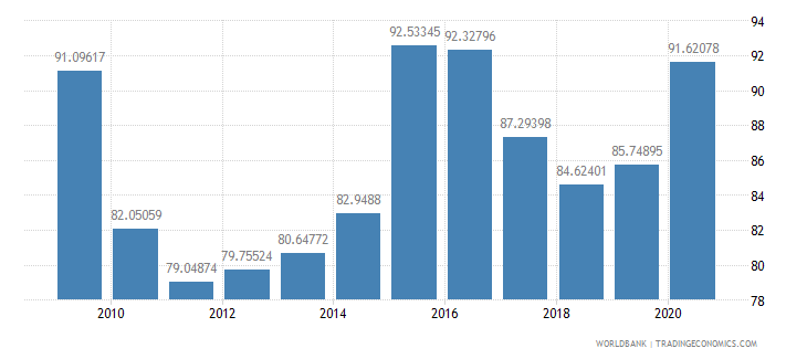 china net barter terms of trade index 2000  100 wb data