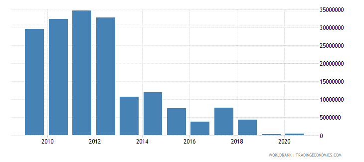 china net bilateral aid flows from dac donors australia us dollar wb data
