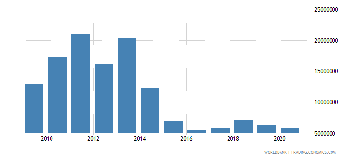 china net bilateral aid flows from dac donors austria us dollar wb data