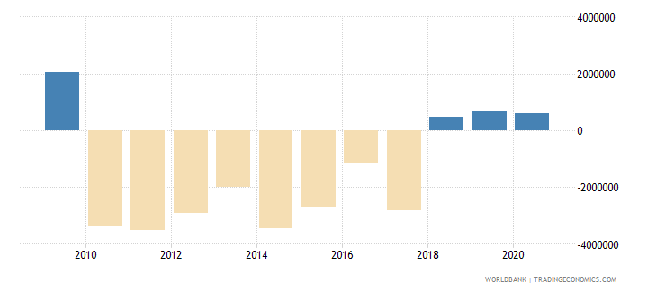 china net bilateral aid flows from dac donors belgium us dollar wb data