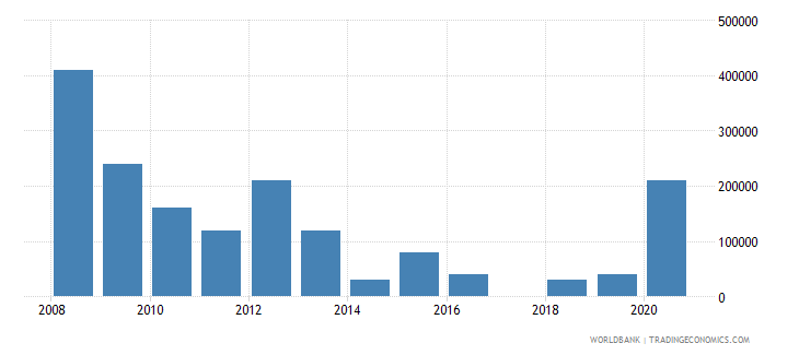 china net bilateral aid flows from dac donors czech republic current us$ wb data