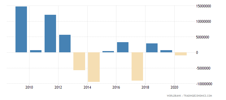 china net bilateral aid flows from dac donors denmark us dollar wb data