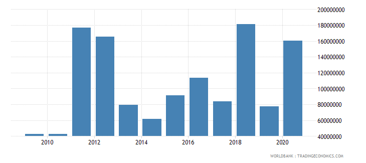 china net bilateral aid flows from dac donors european commission us dollar wb data