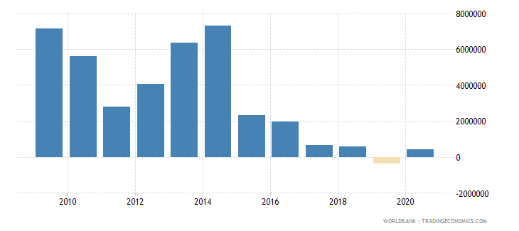 china net bilateral aid flows from dac donors finland us dollar wb data