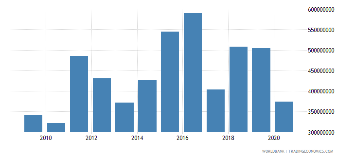 china net bilateral aid flows from dac donors germany us dollar wb data
