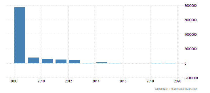 china net bilateral aid flows from dac donors greece us dollar wb data