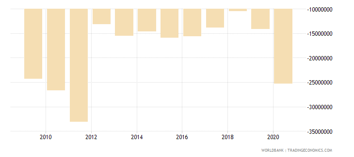 china net bilateral aid flows from dac donors italy us dollar wb data