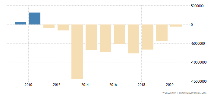 china net bilateral aid flows from dac donors korea rep us dollar wb data