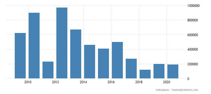china net bilateral aid flows from dac donors luxembourg us dollar wb data