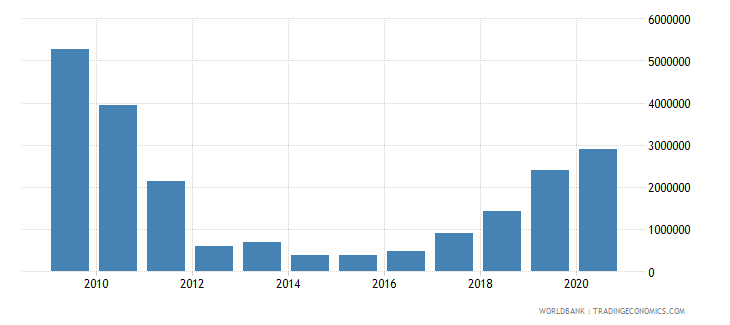 china net bilateral aid flows from dac donors netherlands us dollar wb data