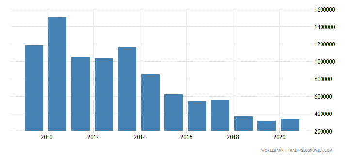 china net bilateral aid flows from dac donors new zealand us dollar wb data